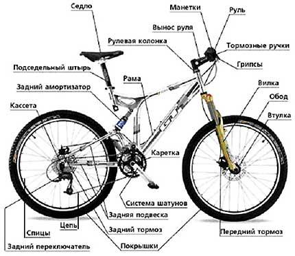 схема сборки велосипеда детского стелс